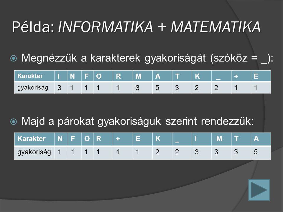 Példa: INFORMATIKA + MATEMATIKA  Megnézzük a karakterek gyakoriságát (szóköz = _):  Majd a párokat gyakoriságuk szerint rendezzük: Karakter INFORMATK _+E gyakoriság 311113532211 KarakterNFOR+EK_I MTA gyakoriság111111223335