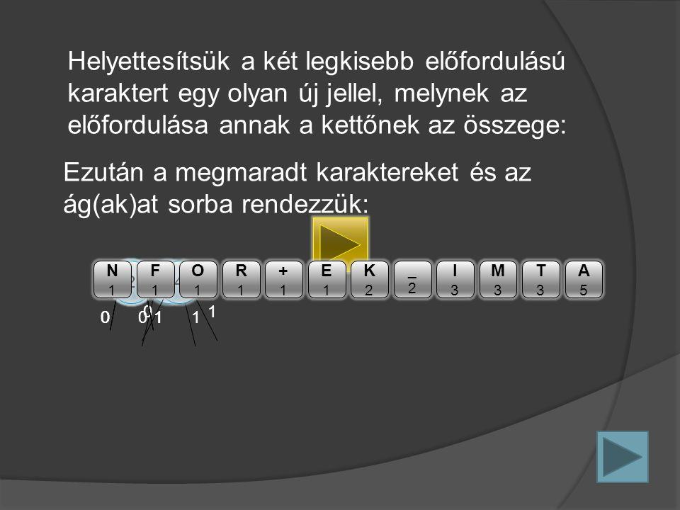 4 01 4 01 2 01 2 01 2 01 Helyettesítsük a két legkisebb előfordulású karaktert egy olyan új jellel, melynek az előfordulása annak a kettőnek az összege: N1N1 F1F1 O1O1 R1R1 +1+1 E1E1 K2K2 _2_2 I3I3 M3M3 T3T3 A5A5 Ezután a megmaradt karaktereket és az ág(ak)at sorba rendezzük: