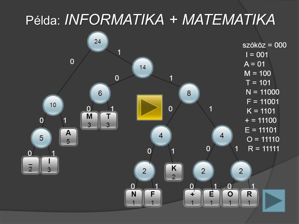 24 0 1 Példa: INFORMATIKA + MATEMATIKA 10 01 14 01 6 01 M3M3 T3T3 5 01 _2_2 I3I3 A5A5 8 01 2 01 2 01 N1N1 F1F1 O1O1 R1R1 +1+1 E1E1 K2K2 4 01 2 01 4 01 I = 001 N = 11000 F = 11001 O = 11110 R = 11111 A = 01 T = 101 K = 1101 szóköz = 000 M = 100 + = 11100 E = 11101