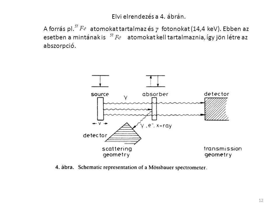 12 Elvi elrendezés a 4. ábrán. A forrás pl. atomokat tartalmaz és γ fotonokat (14,4 keV). Ebben az esetben a mintának is atomokat kell tartalmaznia, í