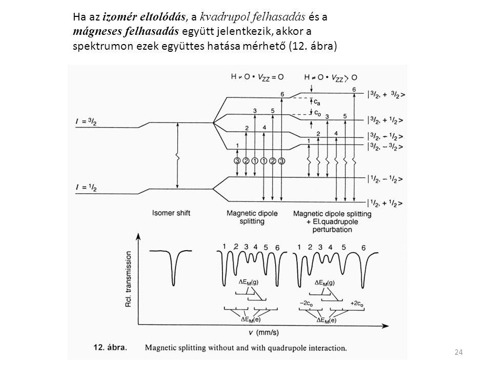 24 Ha az izomér eltolódás, a kvadrupol felhasadás és a mágneses felhasadás együtt jelentkezik, akkor a spektrumon ezek együttes hatása mérhető (12. áb
