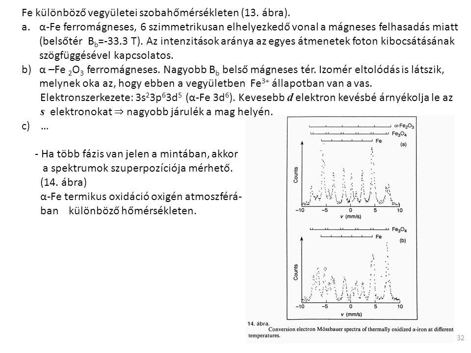 Fe különböző vegyületei szobahőmérsékleten (13. ábra). a.α-Fe ferromágneses, 6 szimmetrikusan elhelyezkedő vonal a mágneses felhasadás miatt (belsőtér