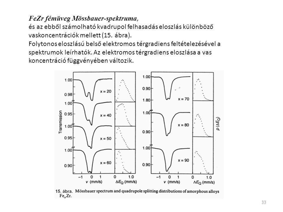 33 FeZr fémüveg Mössbauer-spektruma, és az ebből számolható kvadrupol felhasadás eloszlás különböző vaskoncentrációk mellett (15. ábra). Folytonos elo