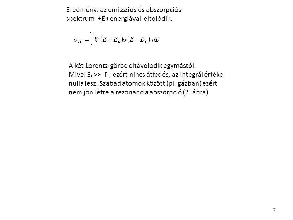 7 Eredmény: az emissziós és abszorpciós spektrum +E R energiával eltolódik. A két Lorentz-görbe eltávolodik egymástól. Mivel E R >> Γ, ezért nincs átf