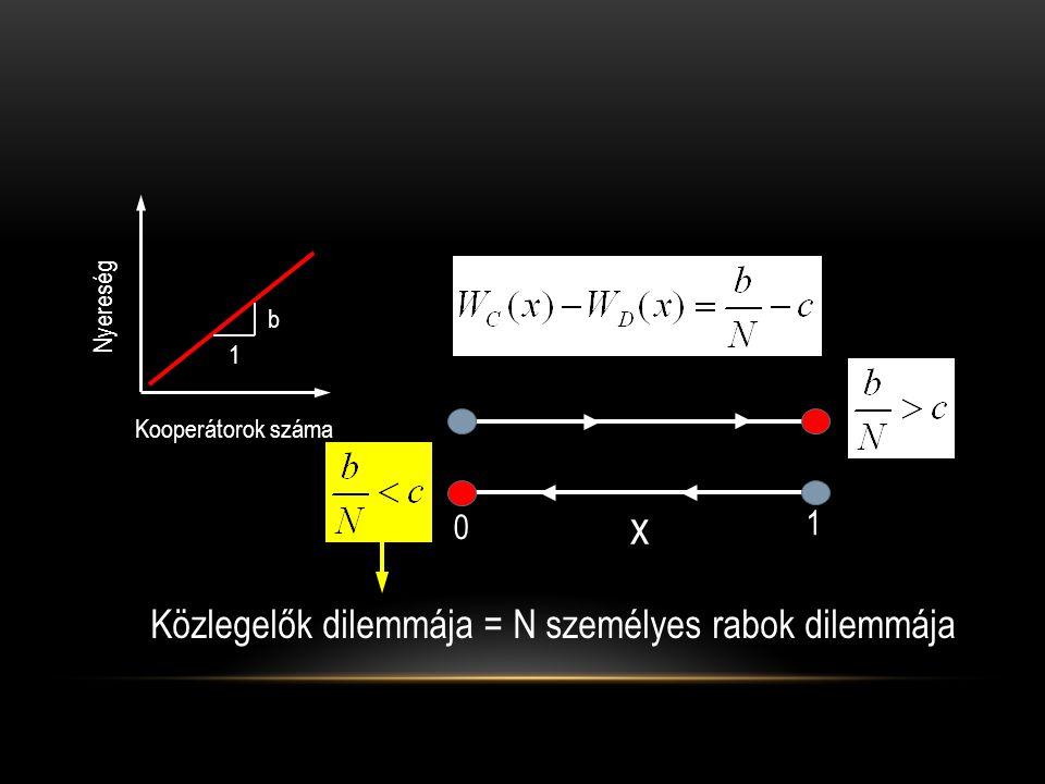 Kooperátorok száma Nyereség 1 b Közlegelők dilemmája = N személyes rabok dilemmája x 1 0