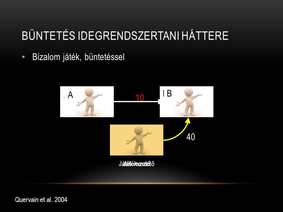 BÜNTETÉS IDEGRENDSZERTANI HÁTTERE Bizalom játék, büntetéssel Quervain et al. 2004 10 0 A B Játékvezető 10 A B Játékvezető 40