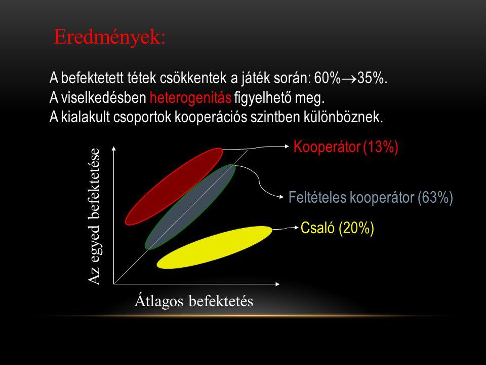 Eredmények: A befektetett tétek csökkentek a játék során: 60%  35%. A viselkedésben heterogenitás figyelhető meg. A kialakult csoportok kooperációs s