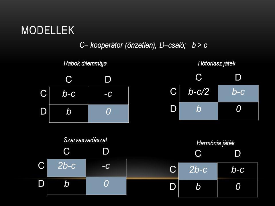 MODELLEK CD Cb-c-c Db0 CD Cb-c/2b-c Db0 CD C2b-c-c Db0 CD C2b-cb-c Db0 Rabok dilemmájaHótorlasz játék Szarvasvadászat Harmónia játék C= kooperátor (ön