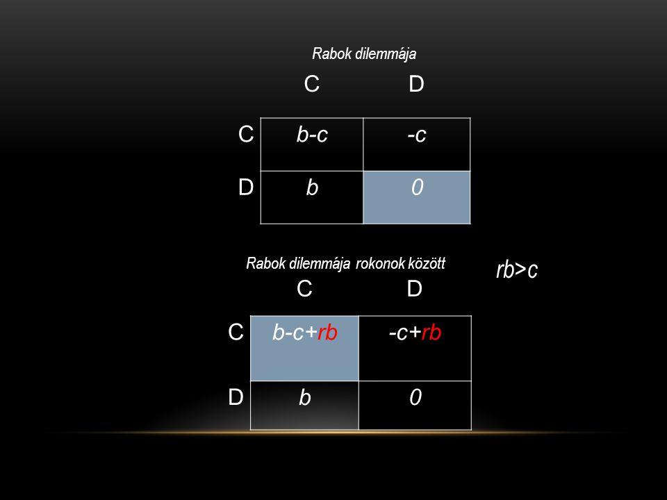 CD Cb-c+rb-c+rb Db0 Rabok dilemmája rokonok között CD Cb-c-c Db0 Rabok dilemmája rb > c
