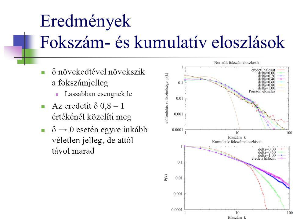 Eredmények Fokszám- és kumulatív eloszlások δ növekedtével növekszik a fokszámjelleg Lassabban csengnek le Az eredetit δ 0,8 – 1 értékénél közelíti meg δ → 0 esetén egyre inkább véletlen jelleg, de attól távol marad