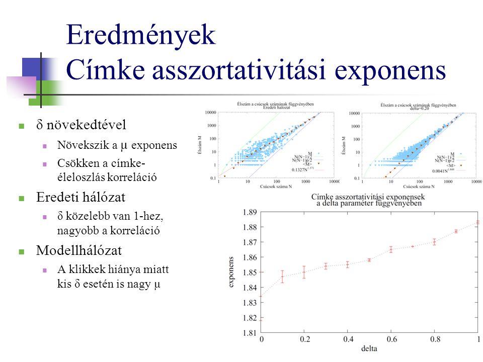 Eredmények Címke asszortativitási exponens δ növekedtével Növekszik a µ exponens Csökken a címke- éleloszlás korreláció Eredeti hálózat δ közelebb van 1-hez, nagyobb a korreláció Modellhálózat A klikkek hiánya miatt kis δ esetén is nagy µ