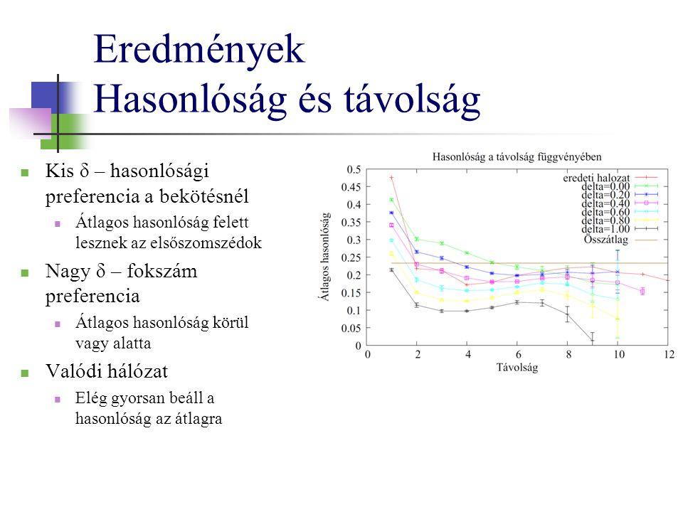 Eredmények Hasonlóság és távolság Kis δ – hasonlósági preferencia a bekötésnél Átlagos hasonlóság felett lesznek az elsőszomszédok Nagy δ – fokszám preferencia Átlagos hasonlóság körül vagy alatta Valódi hálózat Elég gyorsan beáll a hasonlóság az átlagra