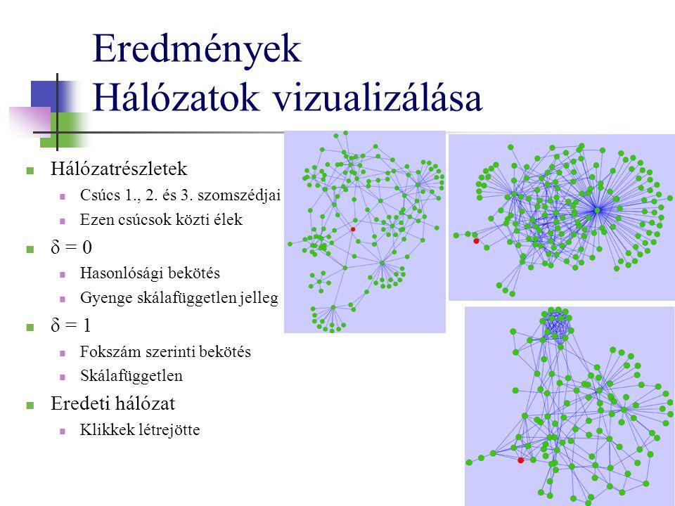Eredmények Hálózatok vizualizálása Hálózatrészletek Csúcs 1., 2. és 3. szomszédjai Ezen csúcsok közti élek δ = 0 Hasonlósági bekötés Gyenge skálafügge
