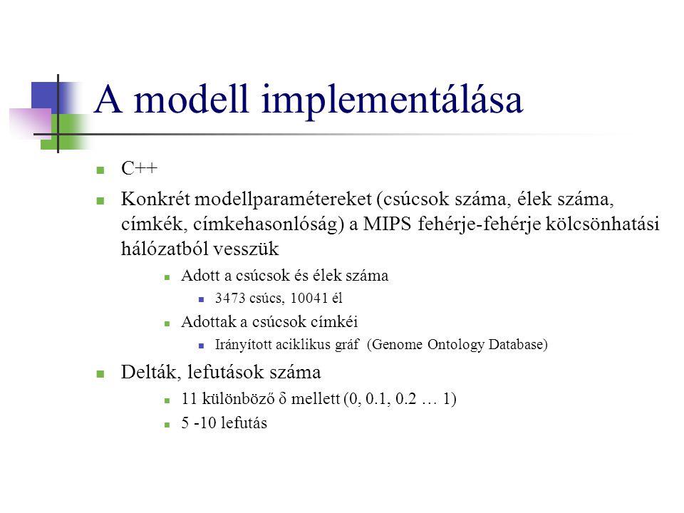 A modell implementálása C++ Konkrét modellparamétereket (csúcsok száma, élek száma, címkék, címkehasonlóság) a MIPS fehérje-fehérje kölcsönhatási háló