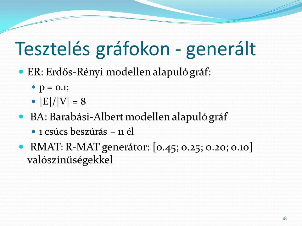 Tesztelés gráfokon - generált 18 ER: Erdős-Rényi modellen alapuló gráf: p = 0.1; |E|/|V| = 8 BA: Barabási-Albert modellen alapuló gráf 1 csúcs beszúrás – 11 él RMAT: R-MAT generátor: [0.45; 0.25; 0.20; 0.10] valószínűségekkel