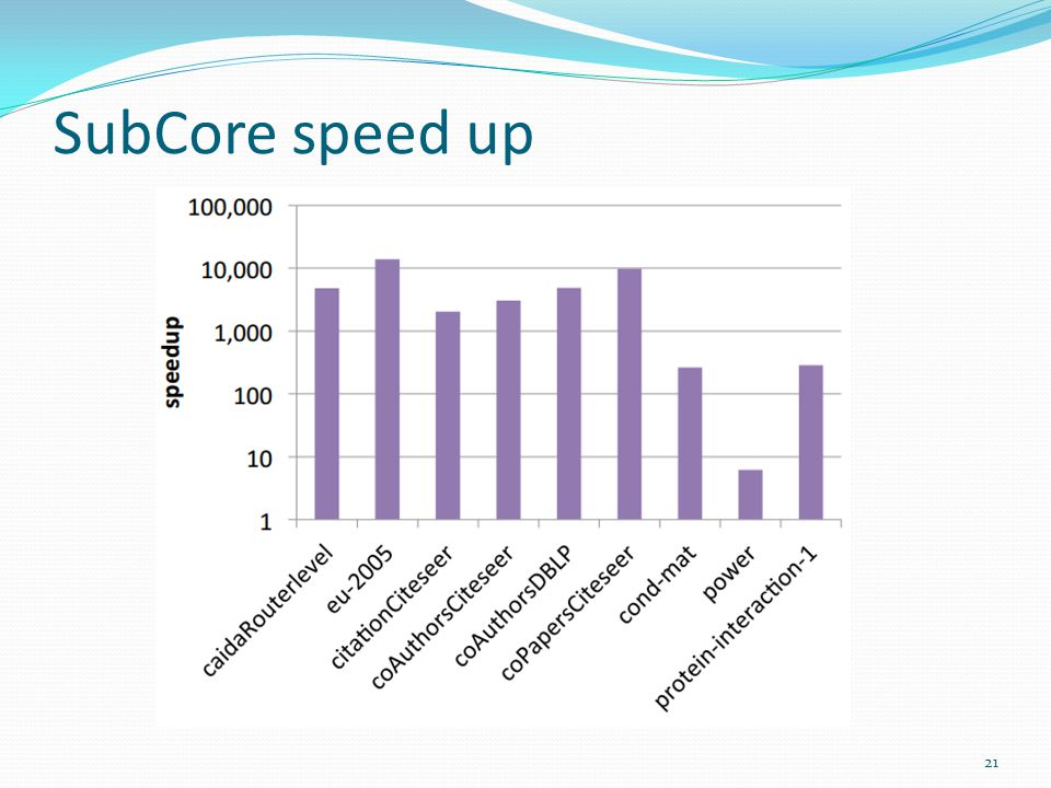 SubCore speed up 21