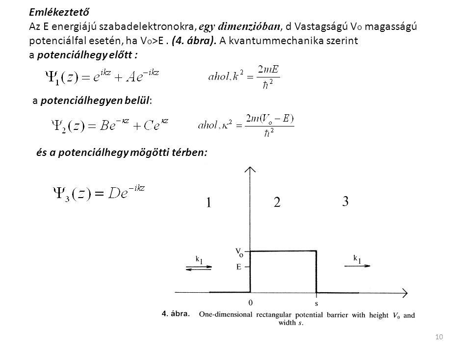 10 Emlékeztető Az E energiájú szabadelektronokra, egy dimenzióban, d Vastagságú V o magasságú potenciálfal esetén, ha V o >E. (4. ábra). A kvantummech