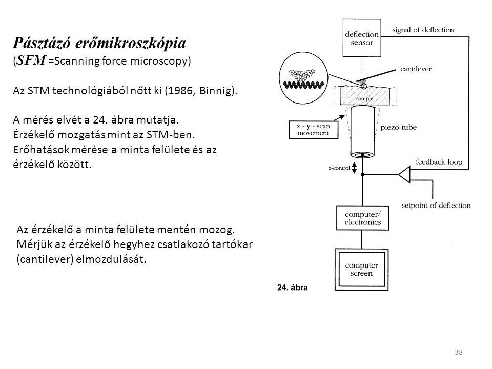 38 Pásztázó erőmikroszkópia ( SFM =Scanning force microscopy) Az STM technológiából nőtt ki (1986, Binnig). A mérés elvét a 24. ábra mutatja. Érzékelő
