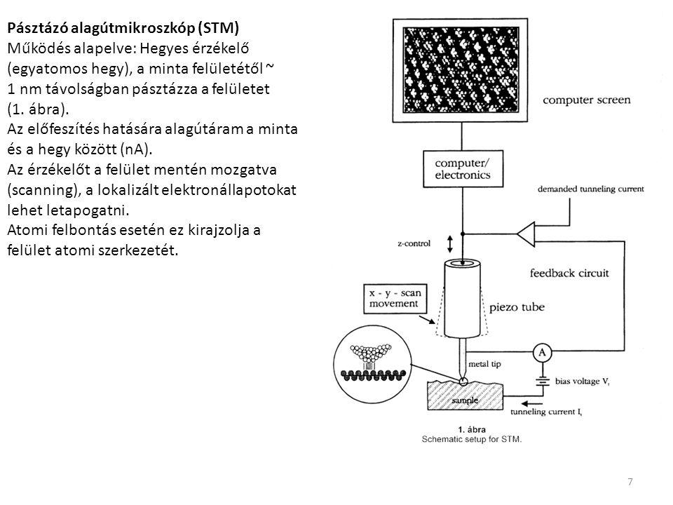 7 Pásztázó alagútmikroszkóp (STM) Működés alapelve: Hegyes érzékelő (egyatomos hegy), a minta felületétől ~ 1 nm távolságban pásztázza a felületet (1.