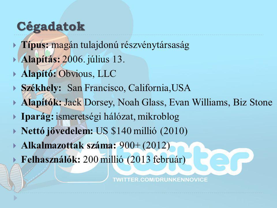 Pénzügyi háttér  A Twitter több, mint 57 millió dollár kockázati tőkét vett fel a finanszírozásra, de a pontos szám nem ismert.