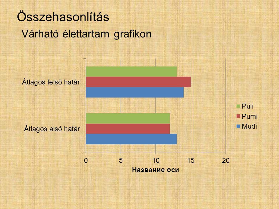 Összehasonlítás Várható élettartam grafikon