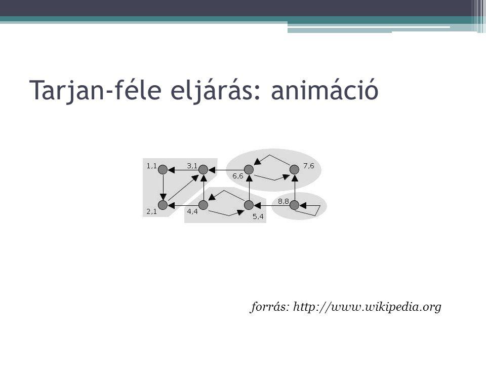 Tarjan-féle eljárás: animáció forrás: http://www.wikipedia.org