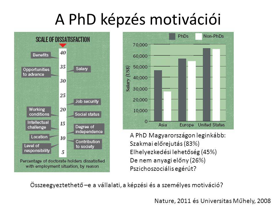 A PhD képzés motivációi A PhD Magyarországon leginkább: Szakmai előrejutás (83%) Elhelyezkedési lehetőség (45%) De nem anyagi előny (26%) Pszichoszoci