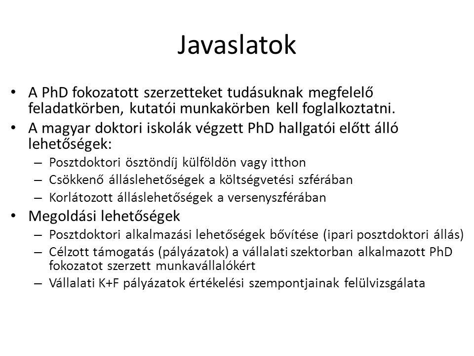 Javaslatok A PhD fokozatott szerzetteket tudásuknak megfelelő feladatkörben, kutatói munkakörben kell foglalkoztatni. A magyar doktori iskolák végzett