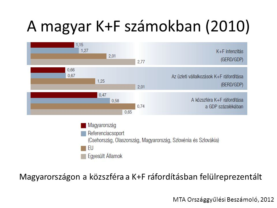 A magyar K+F számokban (2010) MTA Országgyűlési Beszámoló, 2012 Magyarországon a közszféra a K+F ráfordításban felülreprezentált