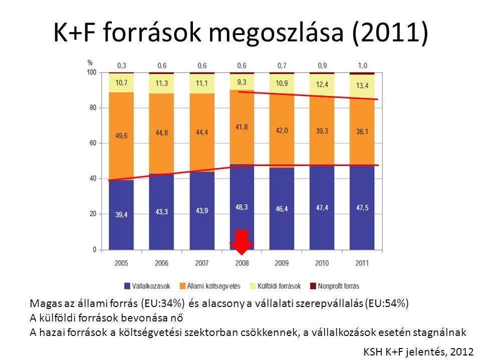 K+F források megoszlása (2011) Magas az állami forrás (EU:34%) és alacsony a vállalati szerepvállalás (EU:54%) A külföldi források bevonása nő A hazai