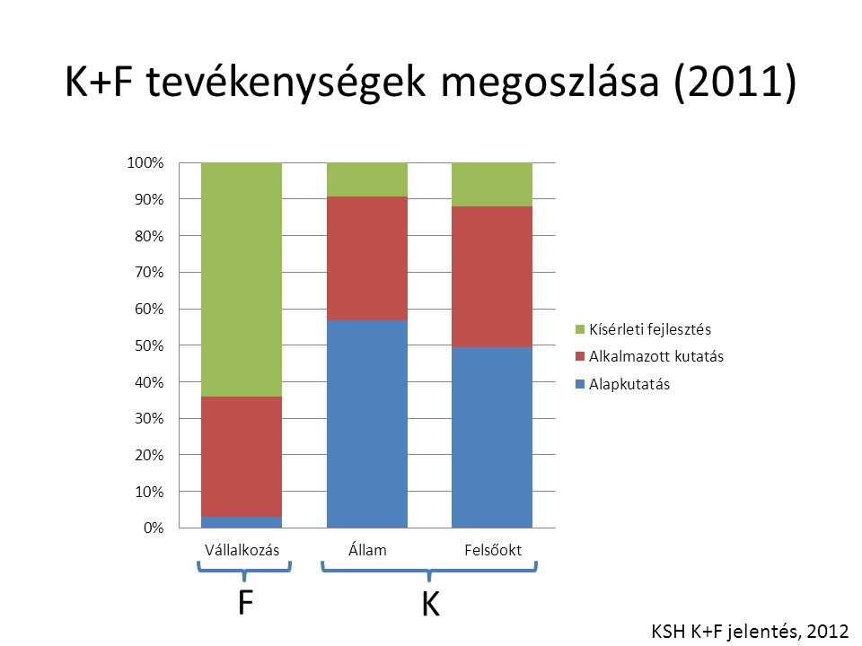 K+F tevékenységek megoszlása (2011) KSH K+F jelentés, 2012 F K