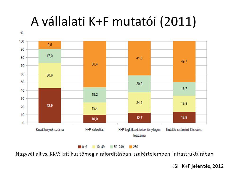 A vállalati K+F mutatói (2011) KSH K+F jelentés, 2012 Nagyvállalt vs. KKV: kritikus tömeg a ráfordításban, szakértelemben, infrastruktúrában