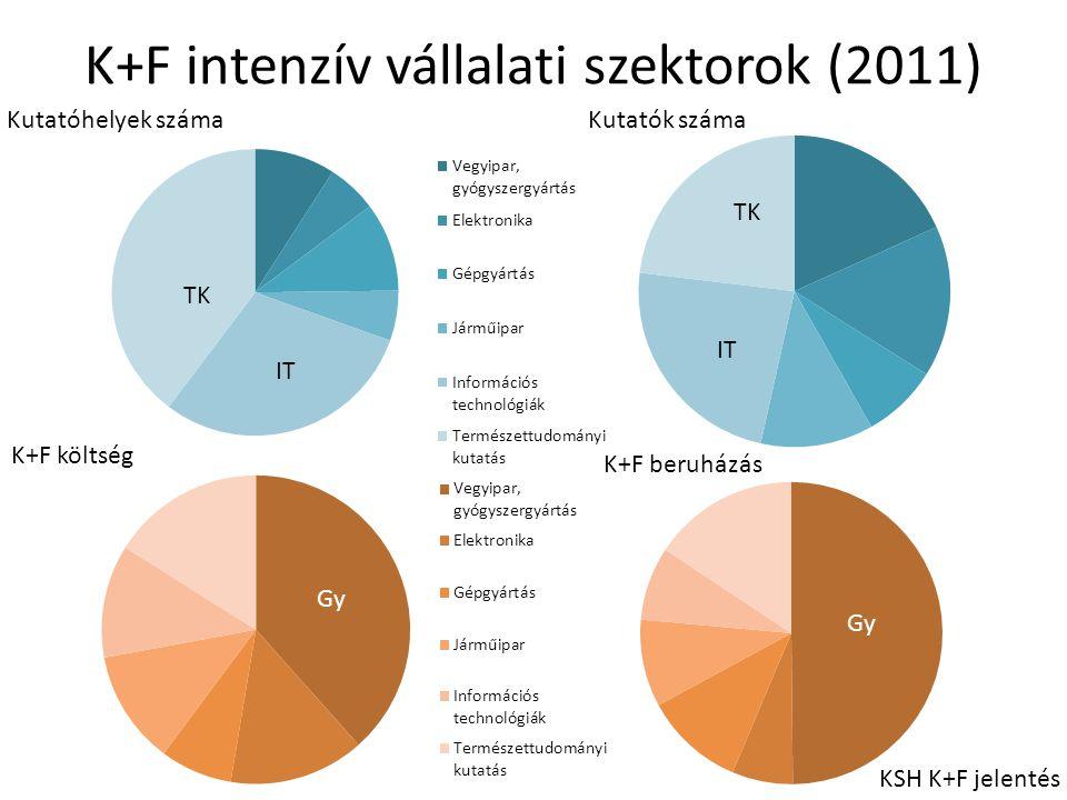 K+F intenzív vállalati szektorok (2011) Kutatóhelyek száma Kutatók száma K+F költség K+F beruházás KSH K+F jelentés TK IT TK IT Gy