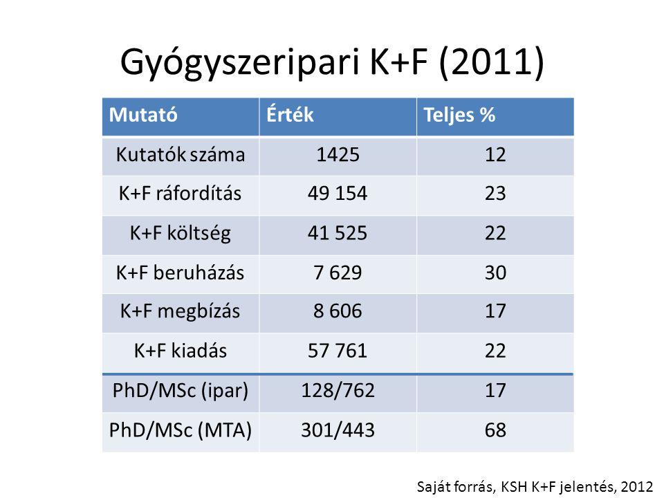 Gyógyszeripari K+F (2011) MutatóÉrtékTeljes % Kutatók száma142512 K+F ráfordítás49 15423 K+F költség41 52522 K+F beruházás7 62930 K+F megbízás8 60617