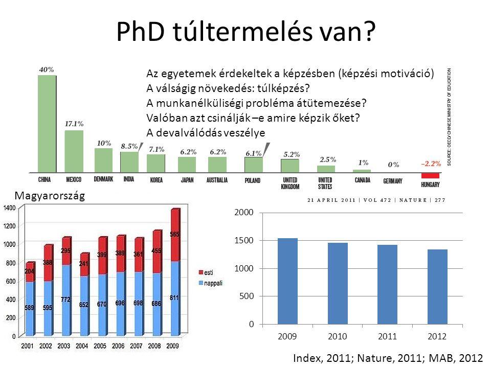 PhD túltermelés van? Magyarország Index, 2011; Nature, 2011; MAB, 2012 Az egyetemek érdekeltek a képzésben (képzési motiváció) A válságig növekedés: t