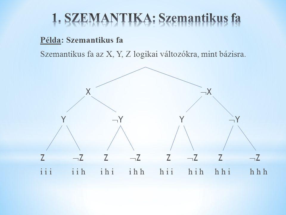 Példa: Szemantikus fa Szemantikus fa az X, Y, Z logikai változókra, mint bázisra. X  X Y  Y Y  Y Z  Z Z  Z i i i i i h i h i i h h h i i h i h h