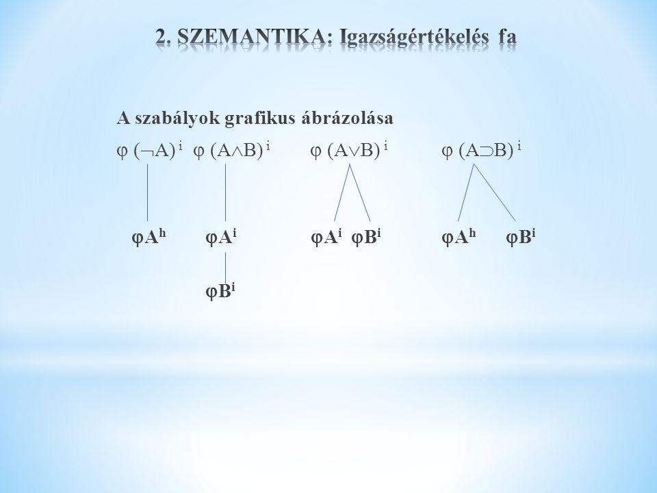 A szabályok grafikus ábrázolása  (  A) i  (A  B) i  (A  B) i  (A  B) i  A h  A i  A i  B i  A h  B i  B i