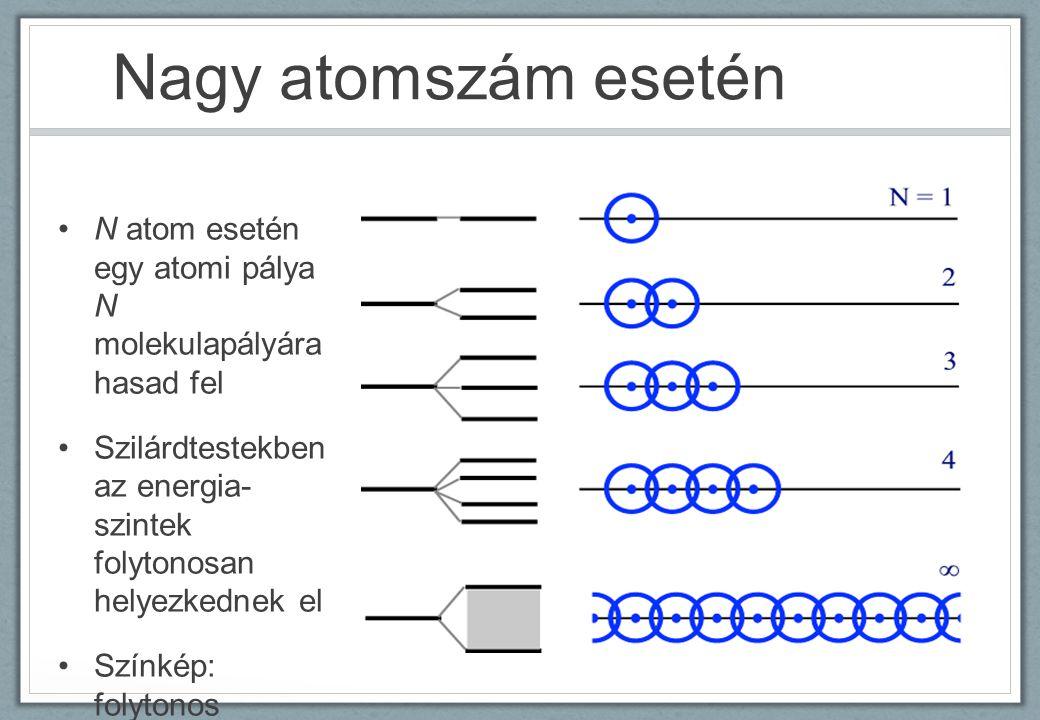 Nagy atomszám esetén N atom esetén egy atomi pálya N molekulapályára hasad fel Szilárdtestekben az energia- szintek folytonosan helyezkednek el Színké