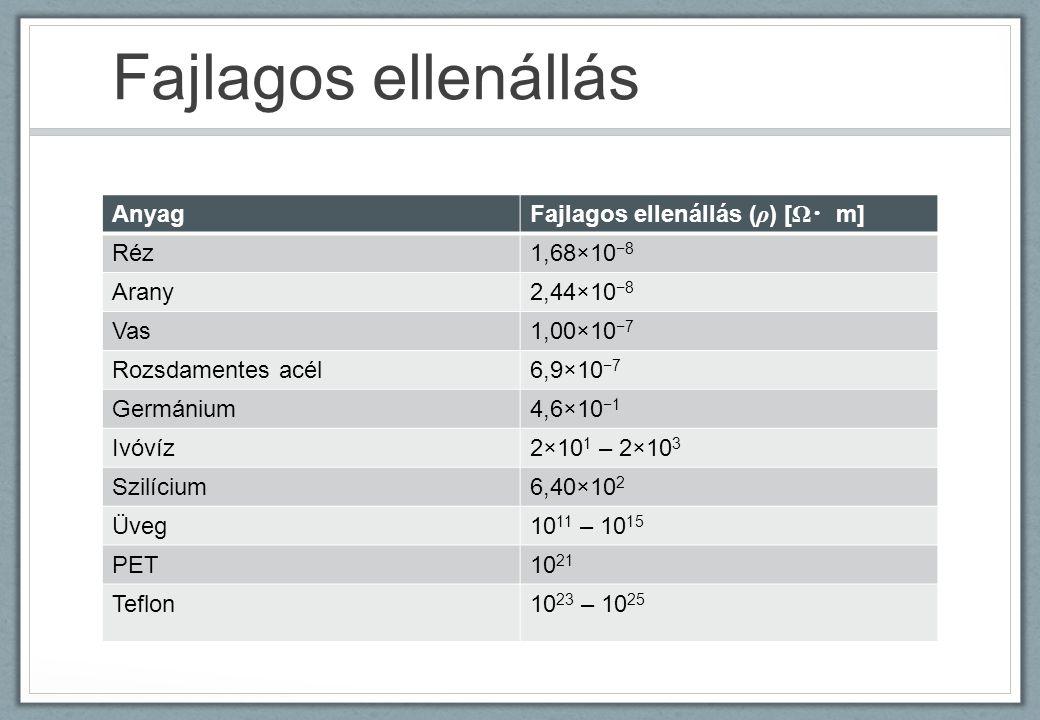 Fajlagos ellenállás Anyag Fajlagos ellenállás ( ρ ) [ Ω ・ m] Réz1,68×10 −8 Arany2,44×10 −8 Vas1,00×10 −7 Rozsdamentes acél6,9×10 −7 Germánium4,6×10 −1