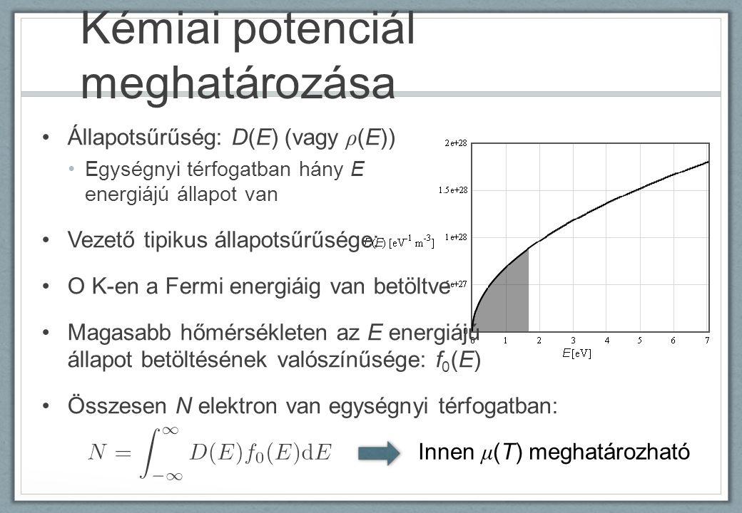 Kémiai potenciál meghatározása Állapotsűrűség: D(E) (vagy ρ (E)) Egységnyi térfogatban hány E energiájú állapot van Vezető tipikus állapotsűrűsége: O