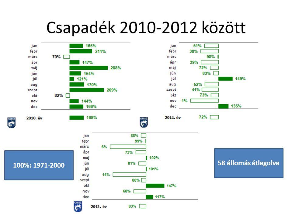 Csapadék 2010-2012 között 100%: 1971-2000 58 állomás átlagolva