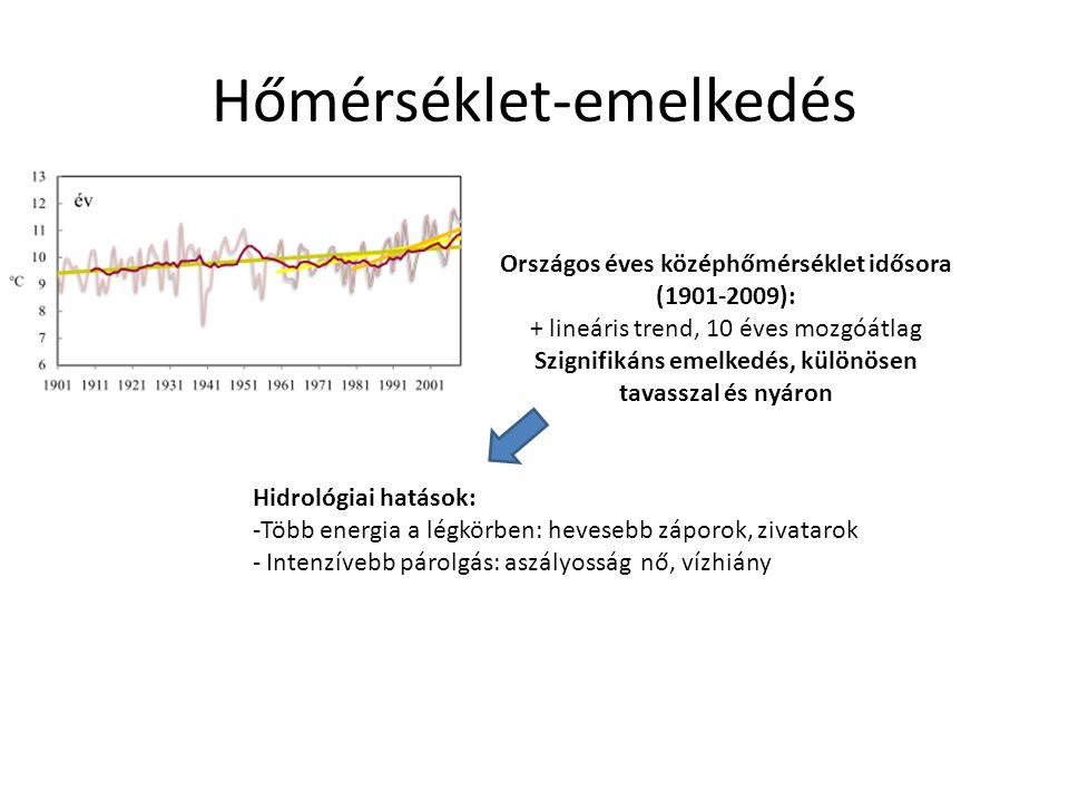 Hőmérséklet-emelkedés Országos éves középhőmérséklet idősora (1901-2009): + lineáris trend, 10 éves mozgóátlag Szignifikáns emelkedés, különösen tavas
