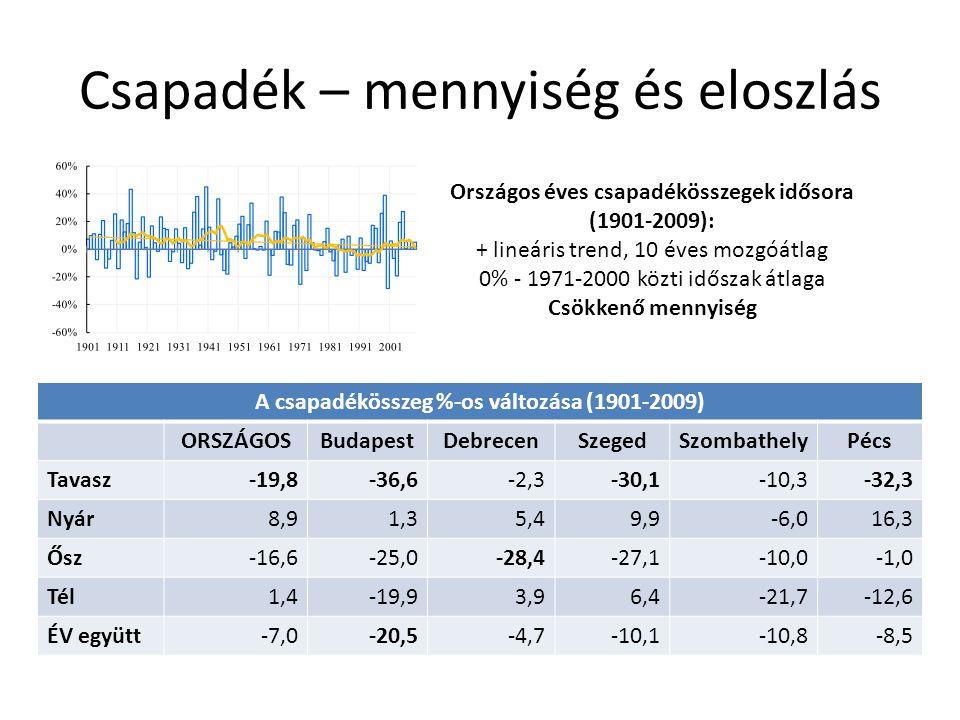 Csapadék – mennyiség és eloszlás Országos éves csapadékösszegek idősora (1901-2009): + lineáris trend, 10 éves mozgóátlag 0% - 1971-2000 közti időszak