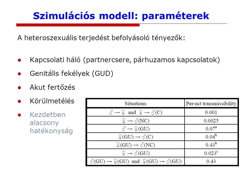 Szimulációs modell: szexuális háló Stabil linkek Rövid távú linkek CSW linkek részletes paraméterek
