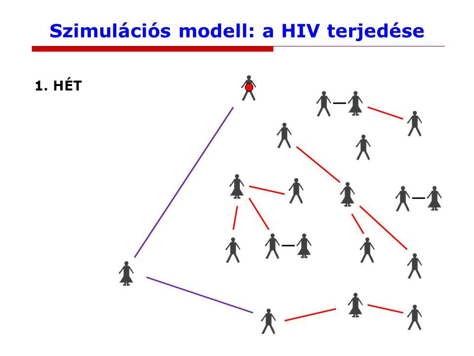 Szimulációs modell: a HIV terjedése 2. HÉT