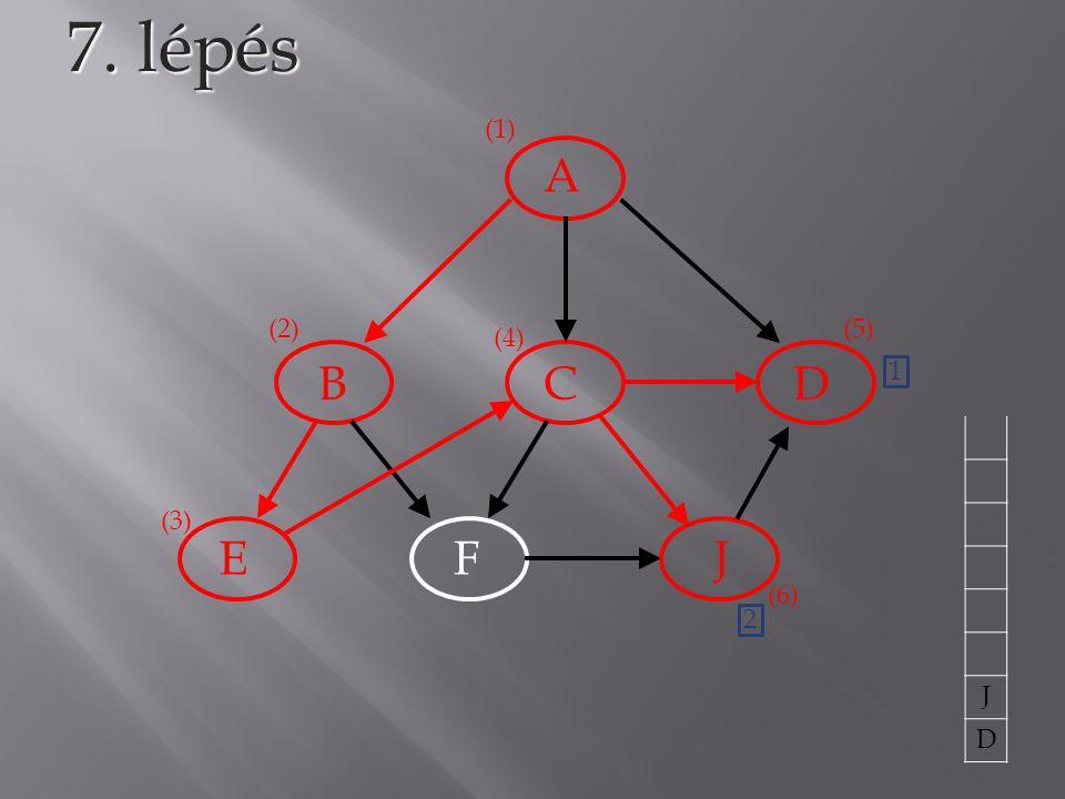 A BCD EFJ 7. lépés (1) (2) (3) (4) (5) 1 J D (6) 2