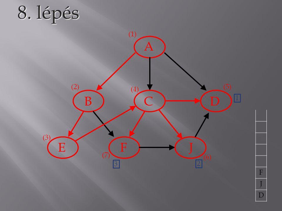 A BCD EFJ 8. lépés (1) (2) (3) (4) (5) 1 F J D (6) 2 (7) 3