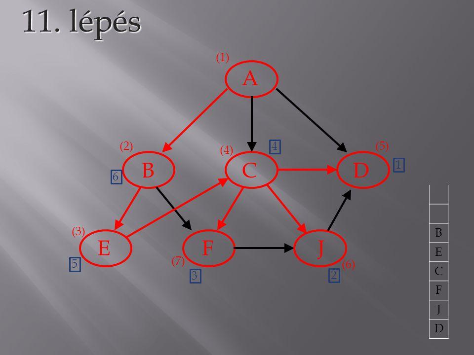 A BCD EFJ 11. lépés (1) (2) (3) (4) (5) 1 B E C F J D (6) 2 (7) 3 4 5 6
