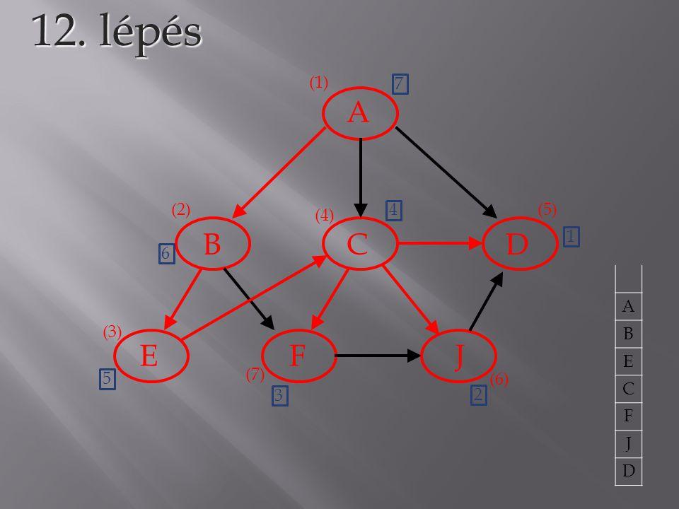 A BCD EFJ 12. lépés (1) (2) (3) (4) (5) 1 A B E C F J D (6) 2 (7) 3 4 5 6 7
