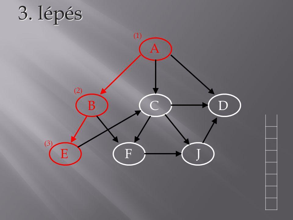 A BCD EFJ 3. lépés (1) (2) (3)